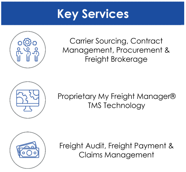 Comprehensive Managed Logistics Services